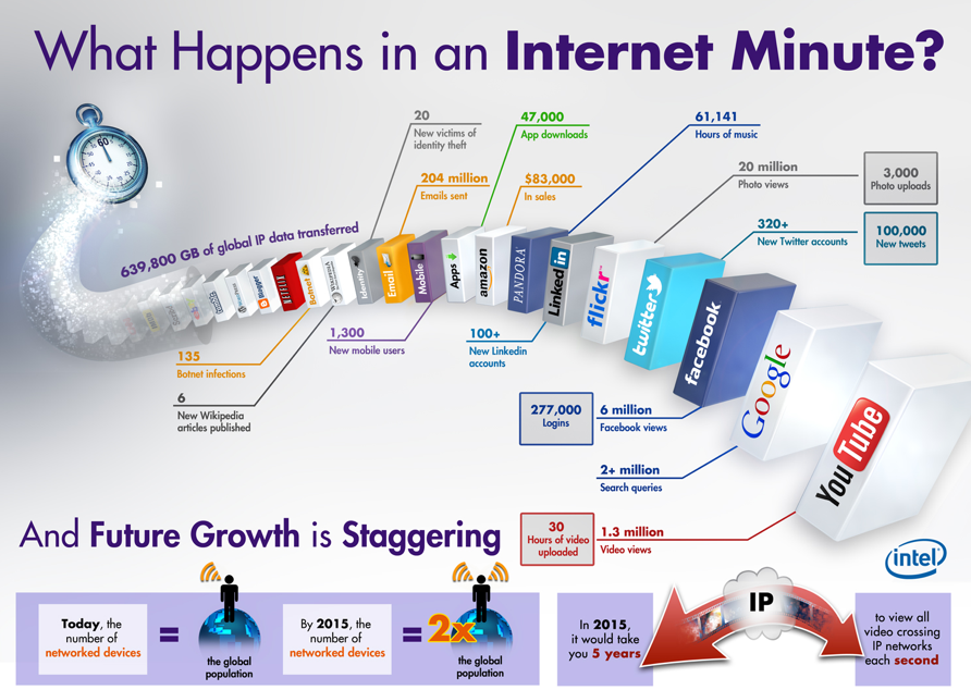 The 2013 Infograhic from Intel, the Company co-founded by Gordon Moore
